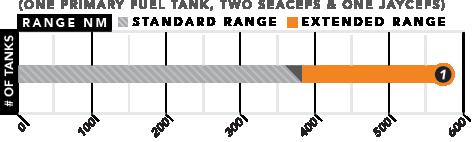 Jayhawk Crashworthy External Fuel System (JayCEFS)